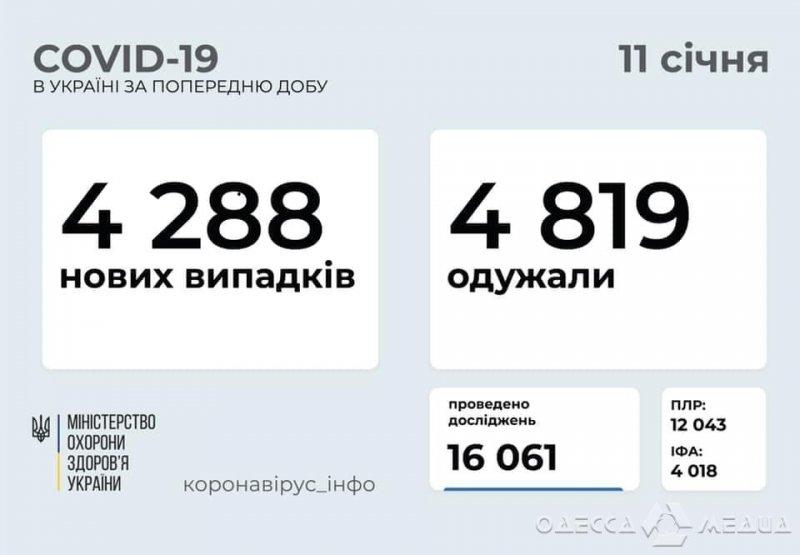 В Одесском регионе за сутки 10 человек умерли от осложнений, вызванных COVID-19