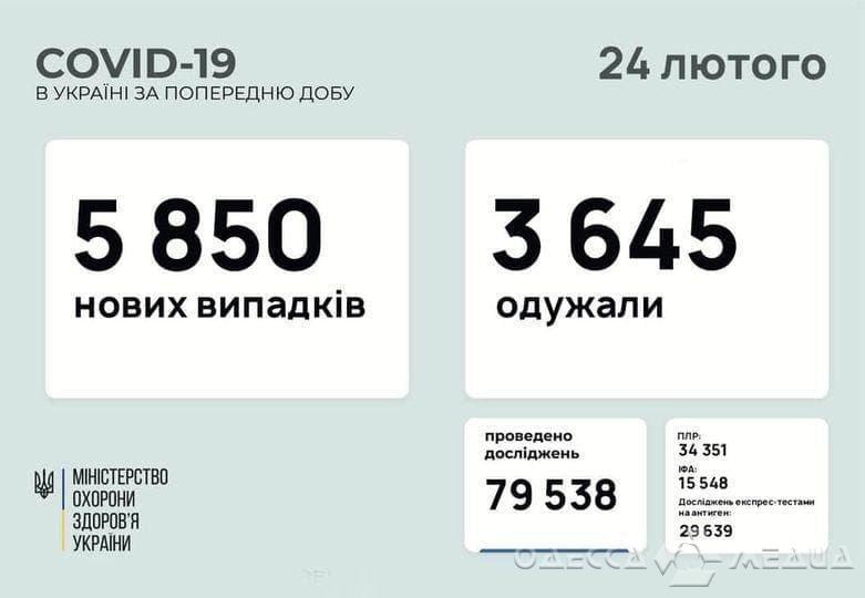 В Одесском регионе +215 инфицированных COVID-19 за сутки