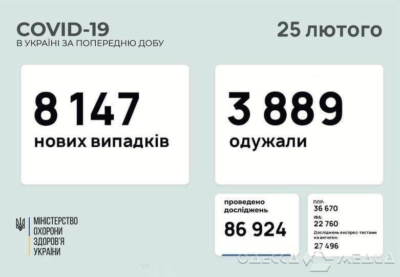 Одесский регион и COVID-19: +268 новых случаев инфицирования