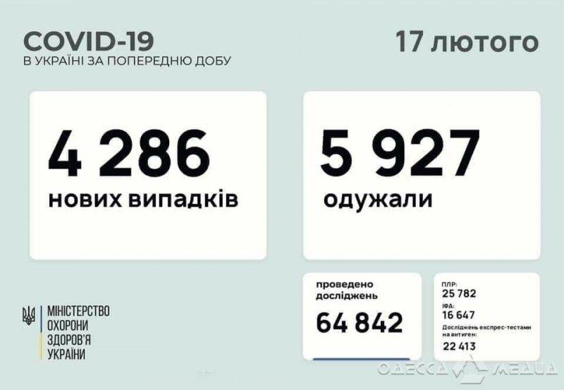 COVID-19: сводка по Одесской области на 17 февраля