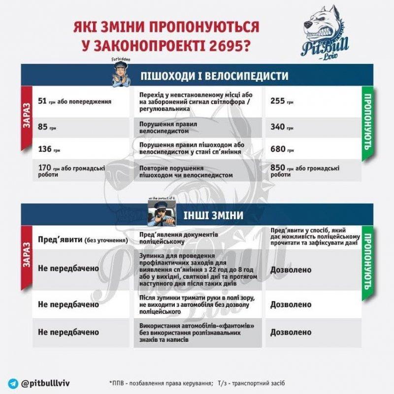 Верховная Рада приняла новые штрафы для водителей – от 17 тыс. гривен за вождение пьяным