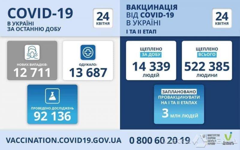 Одесская область - в пятерке регионов по количеству новых случаев COVID-19