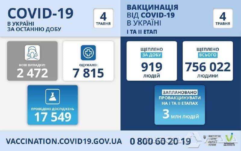За прошедшие сутки 168 жителей Одесской области заразились COVID-19
