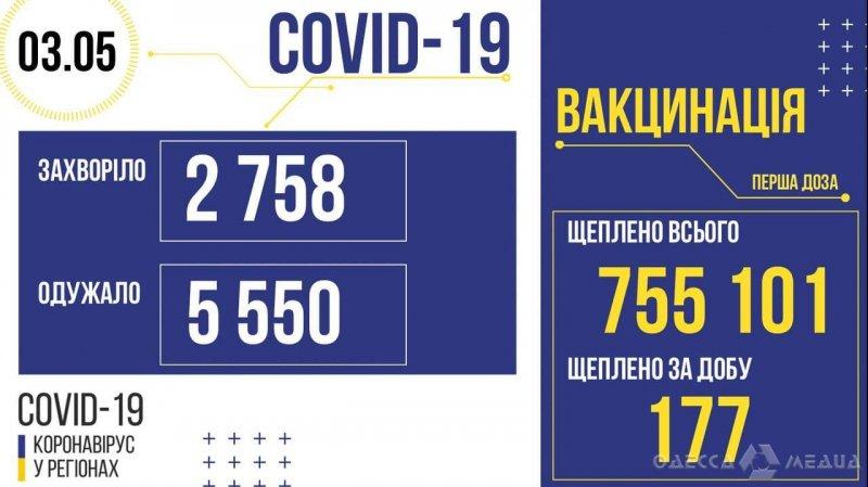 В Одесской области обнаружили 143 случая COVID-19