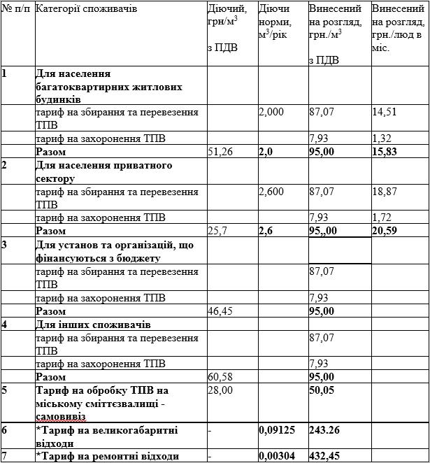 Заместитель городского головы Ренийской громады объяснил, почему горисполком принял тарифы без тарифов