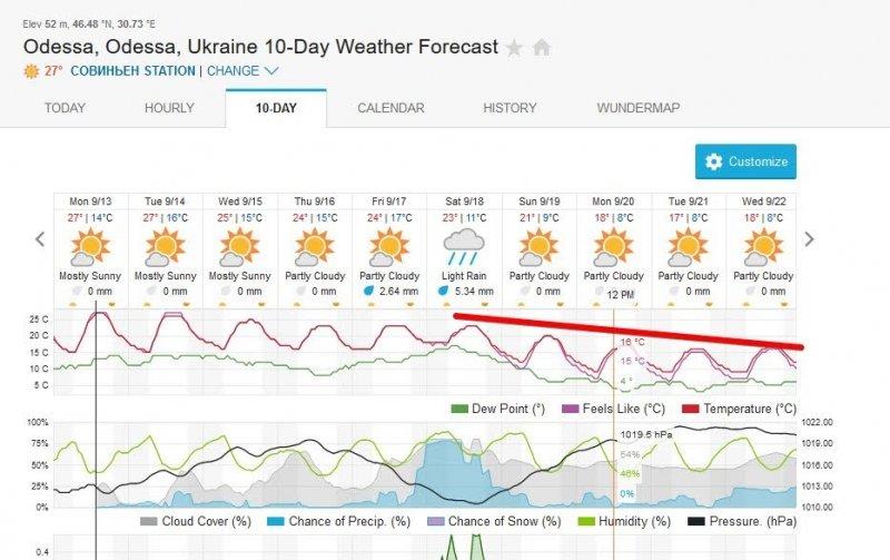 Синоптики дали прогноз: в Одессе резко похолодает до +17